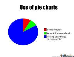 Pie Chart Meme Maker Pie Chart Memes