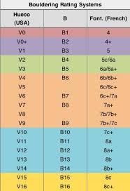 Climbing Grades Comparison Chart Bouldering Rating Systems Bouldering Climbing Rock Climbing