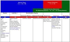 income tax payable balance sheet accounting precepts