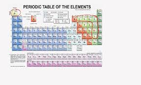 Periodic Table and diatomic molecules - YouTube