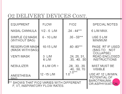High Flow Nasal Cannula Fio2 Chart Oxygen Therapy Oxygen Therapy Out Line Definition Of The