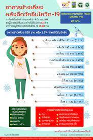 วัคซีนโควิด ฉีดที่ไหน? วัคซีน Sinovac ที่ฉีดในไทย มีผลข้างเคียงหรือไม่?  เช็กเลย
