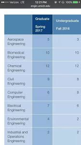 Are any colleges known for their good undergrad chemical engineering ...