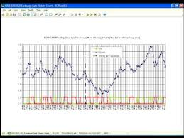 Euro Vs Dollar Chart Eur Usd Exchange Rate History Chart 20 Years Beginning June 2010