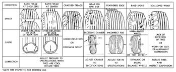 Tire Wear Patterns Beauteous Repair Guides Routine Maintenance Tires And Wheels AutoZone