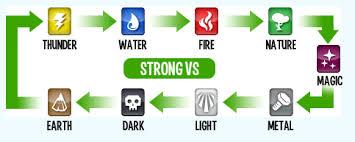 League Of Legends Counters Chart Elements Monster Legends Wiki Fandom