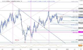 Usd To Cad Forecast Chart Canadian Dollar Price Outlook Usd Cad Approaching Range