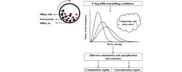 average balls size comminution amorphisation relationships during ball milling of