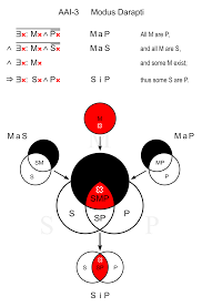 Some S Are P Venn Diagram File Modus Darapti Svg Wikimedia Commons