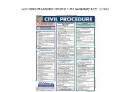 Civil Procedure Laminate Reference Chart Quickstudy Law
