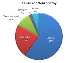Diabetes Pie Chart That Pain In Your Feet Might Be Neuropathy Horizon Family
