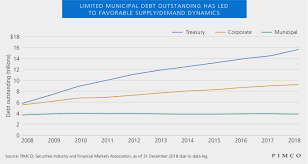 Municipal Bond Yields Chart Why Munis Now Three Reasons Municipal Bonds Look Attractive
