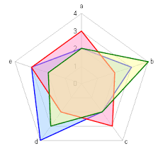 Excel Radar Chart Fill Line And Fill Effects In Excel Radar Charts Using Vba