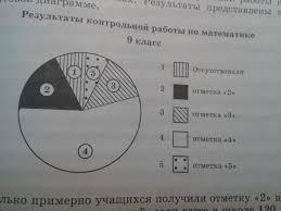 завуч подвел итоги контрольной работы по математике х классах  Загрузить jpg