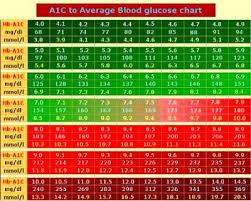 A1c Bg Chart A1c Glucose Chart Bismi Margarethaydon Com