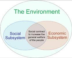 the three pillars of sustainability tree pillar of sustainability environment largest
