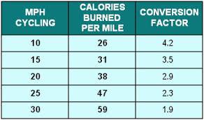 Caloric Equivalent Chart Dave Moultons Blog Dave Moultons Bike Blog Running Vs