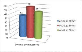 Роль медицинской сестры в профилактике ожирения у взрослого населения В ходе исследования было установлено что возраст респондентов принявших участие в исследовании составил от 20 до 50 лет На Диаграмме 2 2 схематически