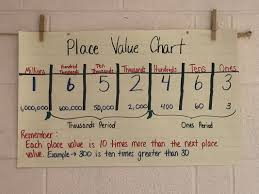 Place Value Chart Example Place Value Chart Mrs Levels Class 4 404 G T