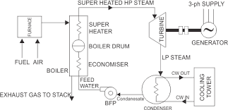 oil fired power plant overview diagram the wiring diagram thermal power generation plant or thermal power station electrical4u wiring diagram
