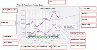 Ssrs Line Chart Example Wrox Article Sql Server Reporting Services Chart Reports Wrox
