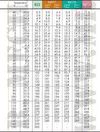 7 R22 Pressure Temperature Chart Refrigerant Pressure