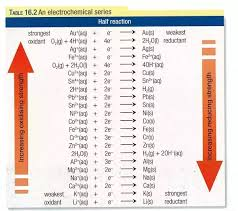 What Are The Important Points Of The Electrochemical Series