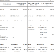 Payroll Tax Charts 2015 What Is The Rate Of Service Tax For 2015 16 And 2016 17