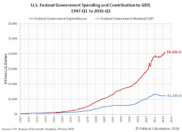 The Diminishing Contribution Of U S Government Spending To