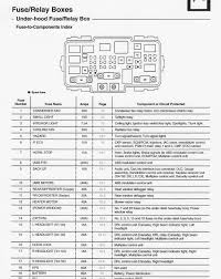 02 civic fuse box complete wiring diagrams \u2022 2002 honda civic dx fuse box diagram 02 honda civic fuse box diagram graphic practicable captures rh tilialinden com 02 civic interior fuse box 02 civic interior fuse box