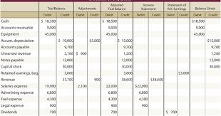 Accounting Worksheet Example B Com Steps In Preparing The Worksheet