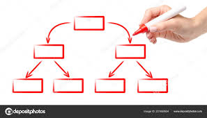 Hand Red Marker Drawing Diagram Scheme Empty Flow Chart
