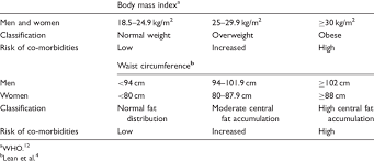 Healthy Waist Size Chart Classification Of Body Mass Index And Waist Circumference