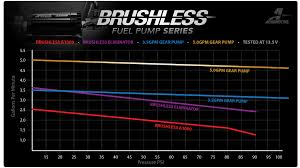 New Brushless Fuel Pump Series Aeromotive Inc