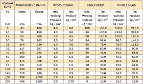 Steel Rating Chart Stainless Steel Corrugated Hoses In Mysore Flexo Tech Products