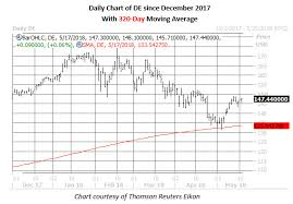 Deere Stock Chart Deere Stock Targeted For Low Risk Options Trade Before Earnings