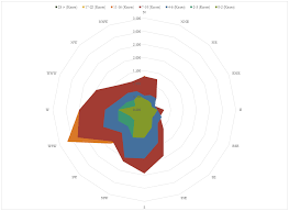 How To Create A Wind Rose Diagram Using Microsoft Excel