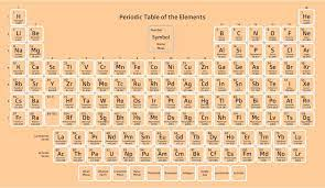printable periodic table of ions