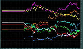 Historical Currency Charts Free Currency Strength Meter Analytics And Trend History