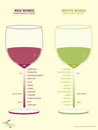 Sweetness Chart On Wines Album On Imgur