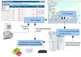 Отчет по производственной практике Проверка работоспособности  Рисунок 2 Функциональная структура ЕСМЫ