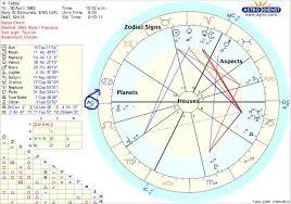 Astro Diy 1 Your Astrological Birth Chart Symbols