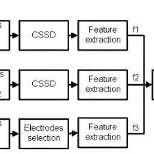 Cssd Workflow Chart Flow Chart Of Classification Algorithm Including The