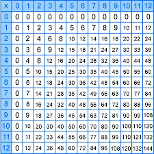 Multiplication Chart 2 12 Tables 2 12 Factors Multiplication And Division