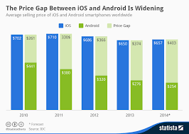 Apple Iphone Pricing Chart Chart The Price Gap Between Ios And Android Is Widening