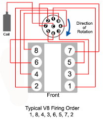 ignition systems a short course carparts com 1992 chevy truck wiring diagram at 1989 Chevy 1500 Distributor Wire Diagram