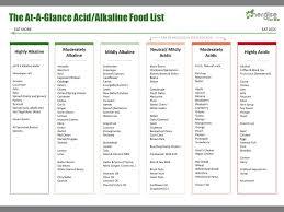 Alkaline And Acidic Food Chart Pdf Pin On Health Charts