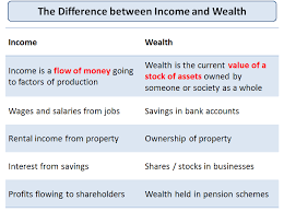 income and wealth economics subscribe to email updates from economics