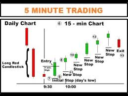 5 Minute Chart Day Trading How To Trade The 5 Minute Chart Profitably With Price Action How To Analyse 5 Minute Chart 2018