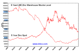 Zinc 5 Year Lme Warehouse Stocks Level Vs Spot Price Chart
